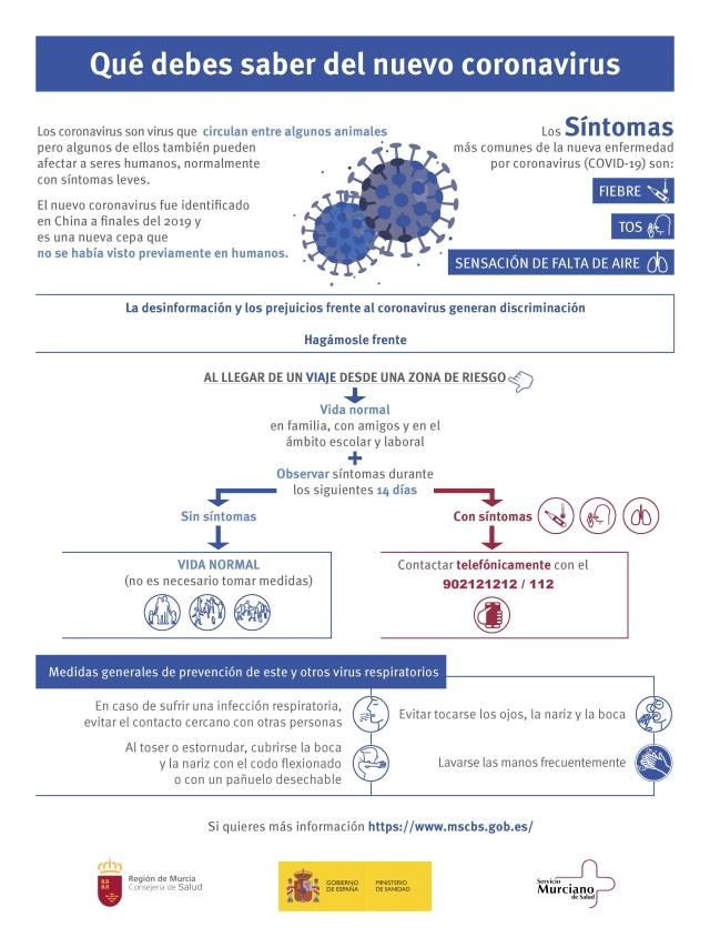 Infografia_nuevo_coronavirus_modi